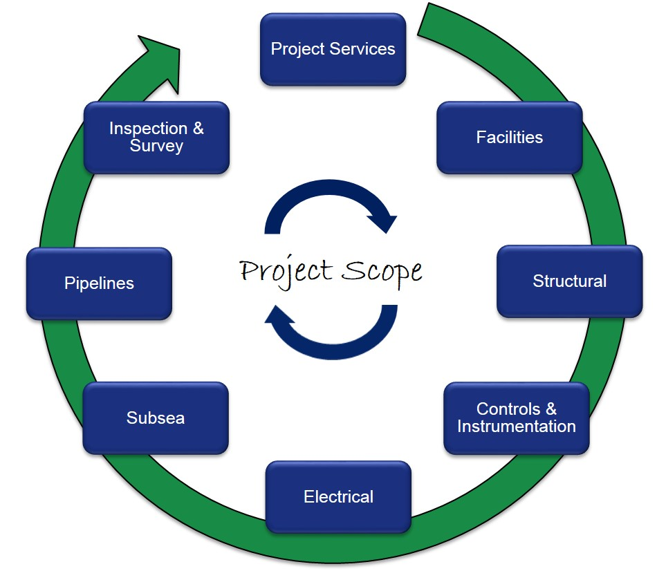 Project Services - Services